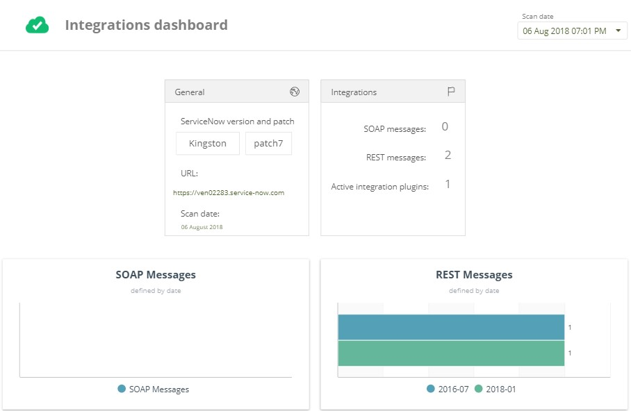 Dashboards - Quality Clouds for ServiceNow - Quality Clouds